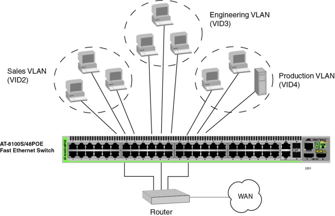 2251_Port-based_VLAN_Example_1