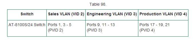 table VLAN